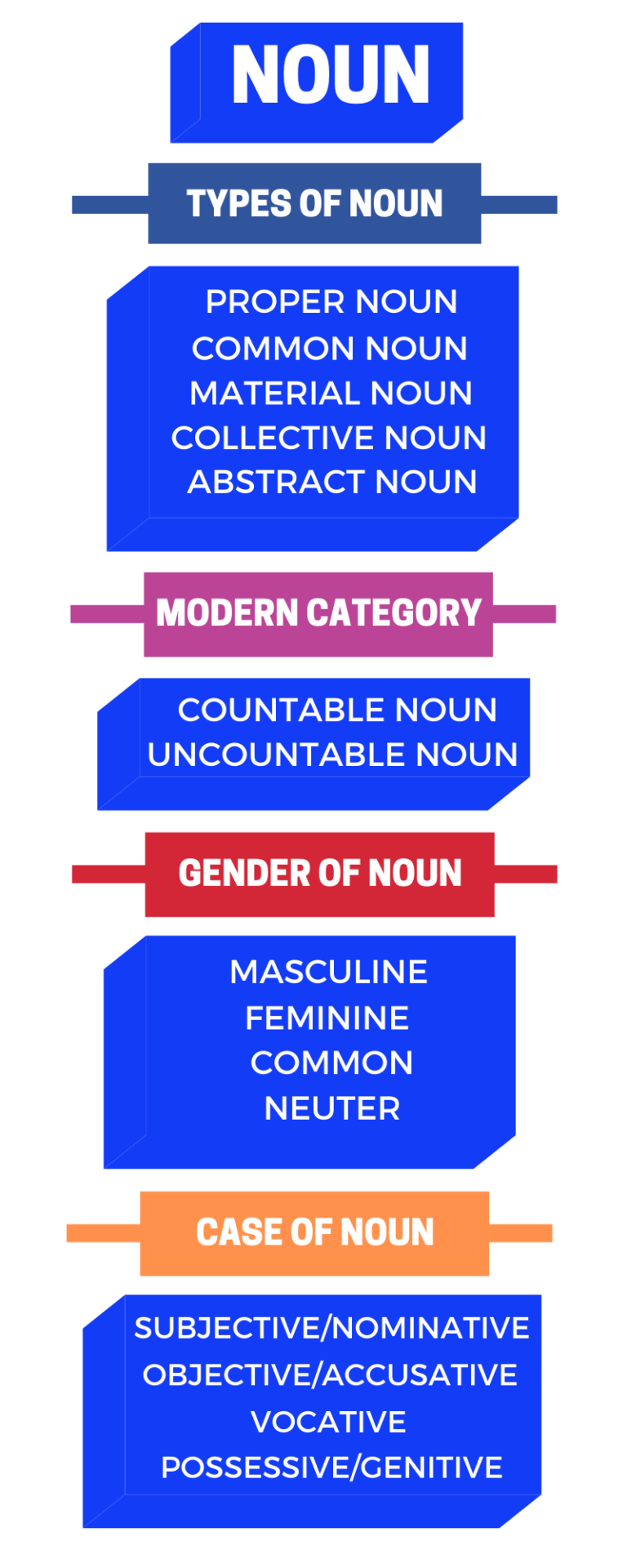 category-of-noun